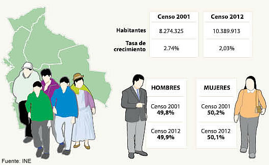 Resultados Del Censo Nacional De Población Y Vivienda 2012