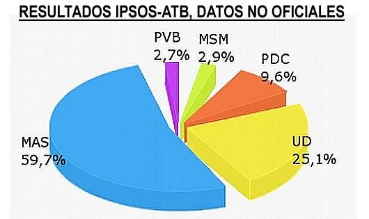 Elecciones generales bolivia 2014 resultados cr nicas y for Elecciones ministerio del interior resultados